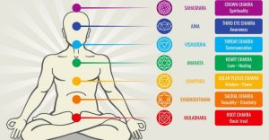 about conscious living - chakras